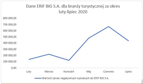 Branża turystyczna - dane ERIF BIG SA